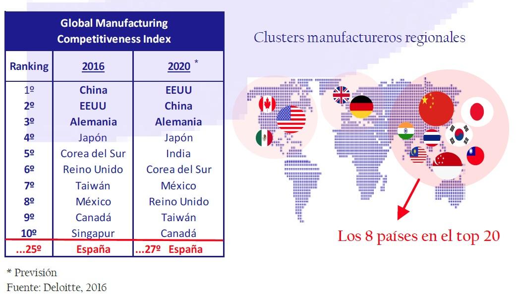 global_manufacturing_competitiveness_index_así_está_la_empresa_junio_2006_Circulo_de_Empresarios
