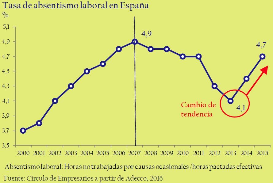 tasa_de_absentismo_laboral_en_España_así_está_la_empresa_junio_2006_Circulo_de_Empresarios