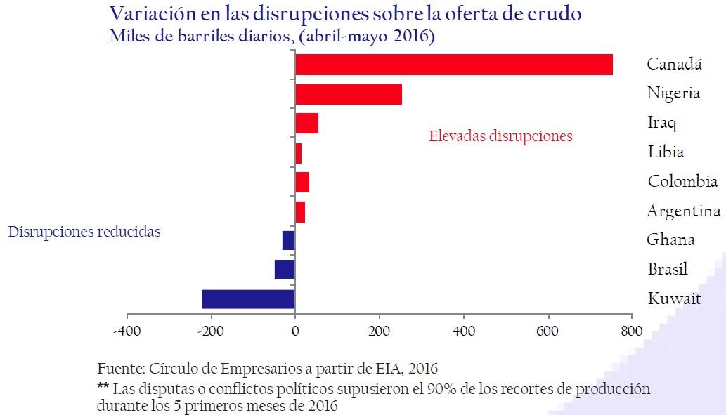 variacion_en_las_disrupciones_sobre_la_deuda_de_crudo_así_está_la_empresa_junio_2006_Circulo_de_Empresarios