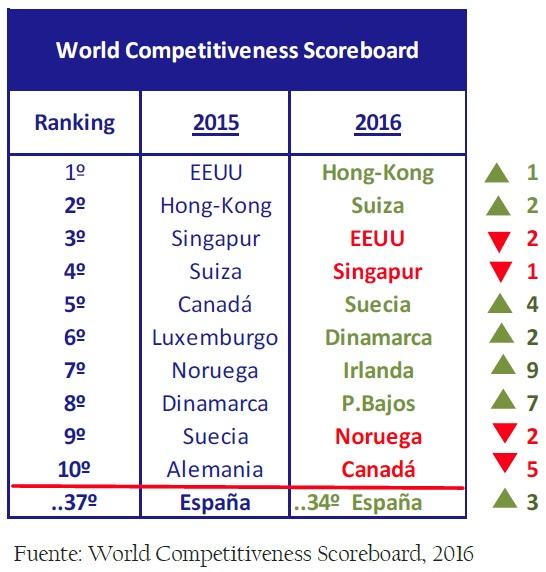 world_competitiveness_scoreboard_así_está_la_empresa_junio_2006_Circulo_de_Empresarios