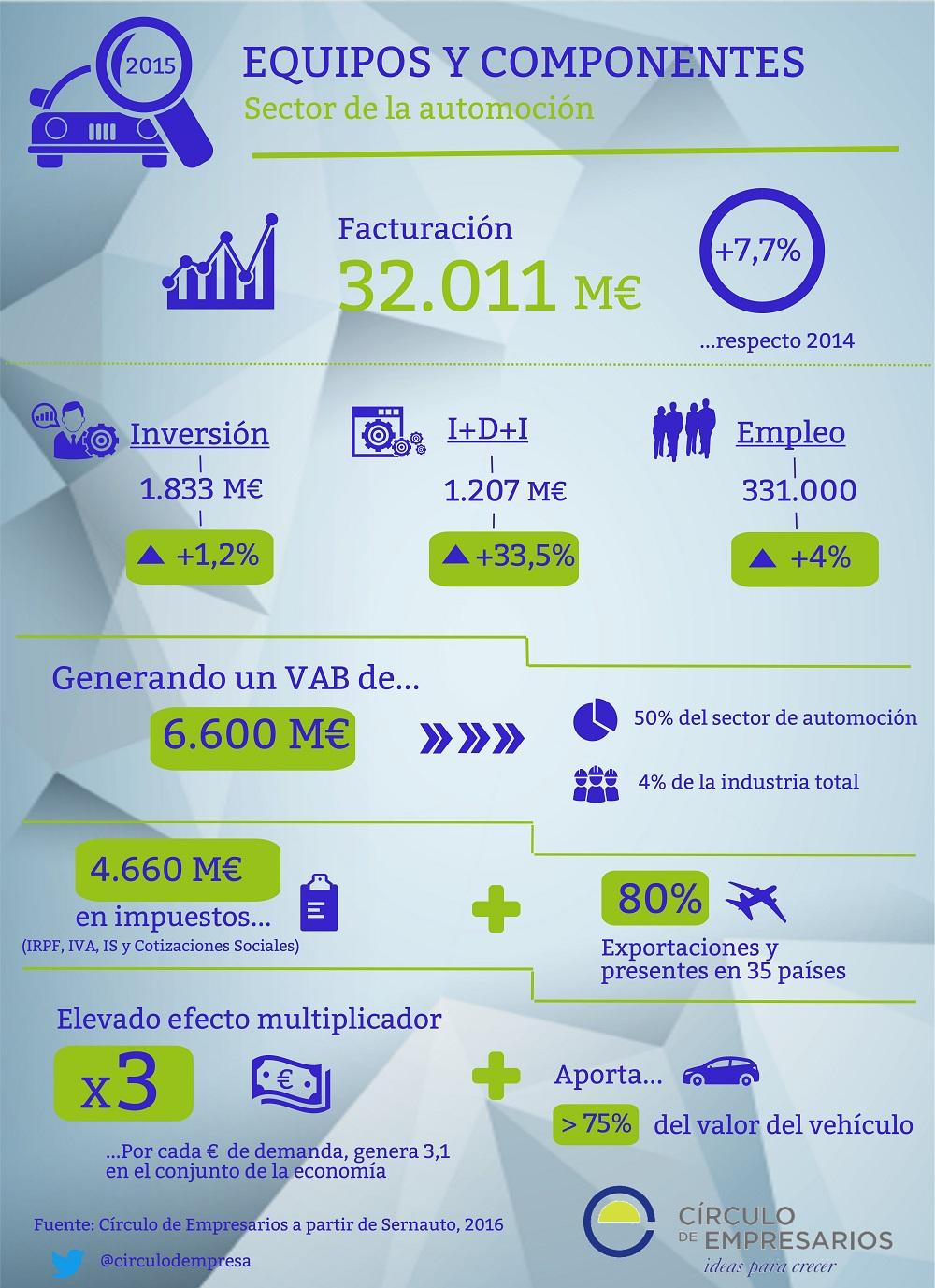Equipos_y_componentes_sector_automoción_Circulo_de_Empresarios_infografia_julio_2016-1000px