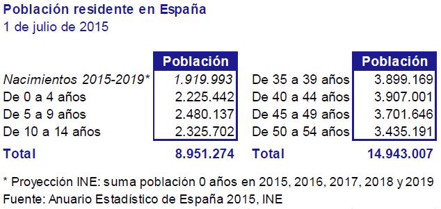 población residente en España