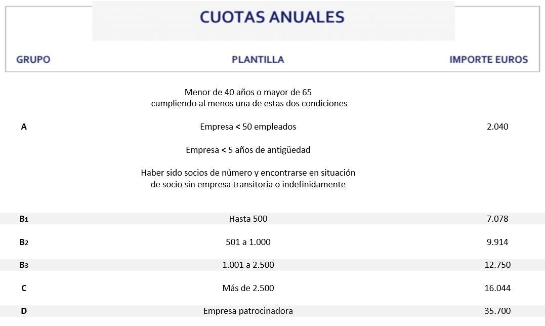 Circulo-de-Empresarios-Cuotas-Socios-2020-sp
