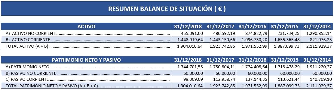 Resumen balance de situación 2018 Círculo de Empresarios