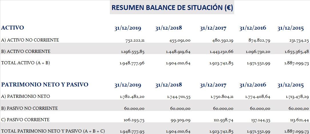 Resumen-balance-de-situacion-cuentas-Círculo-de-Empresarios