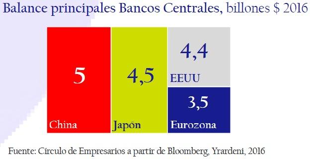 balance_principales_bancos_centrales_billones__2016_circulo_de_empresarios