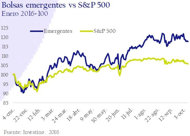 bolsas_emergentes_vs_sp_500-circulo-de-empresarios