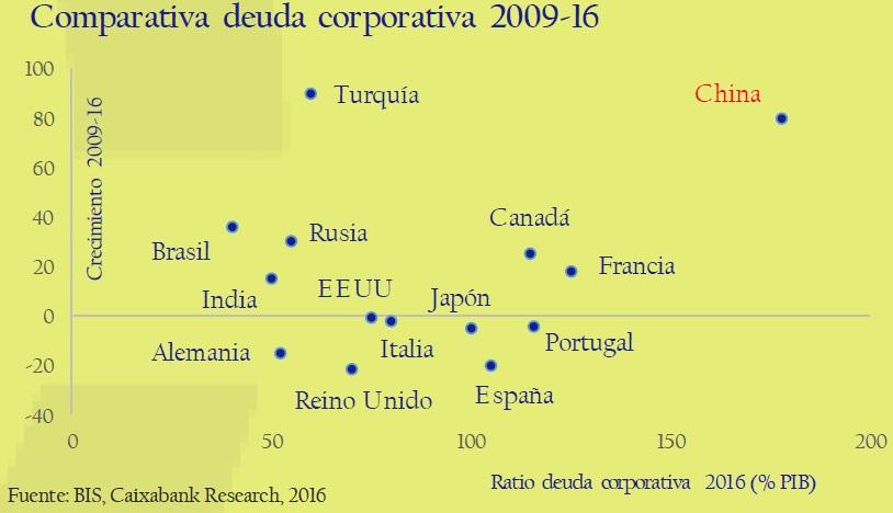 comparativa_deuda_corporativa_2009_16-circulo-de-empresarios