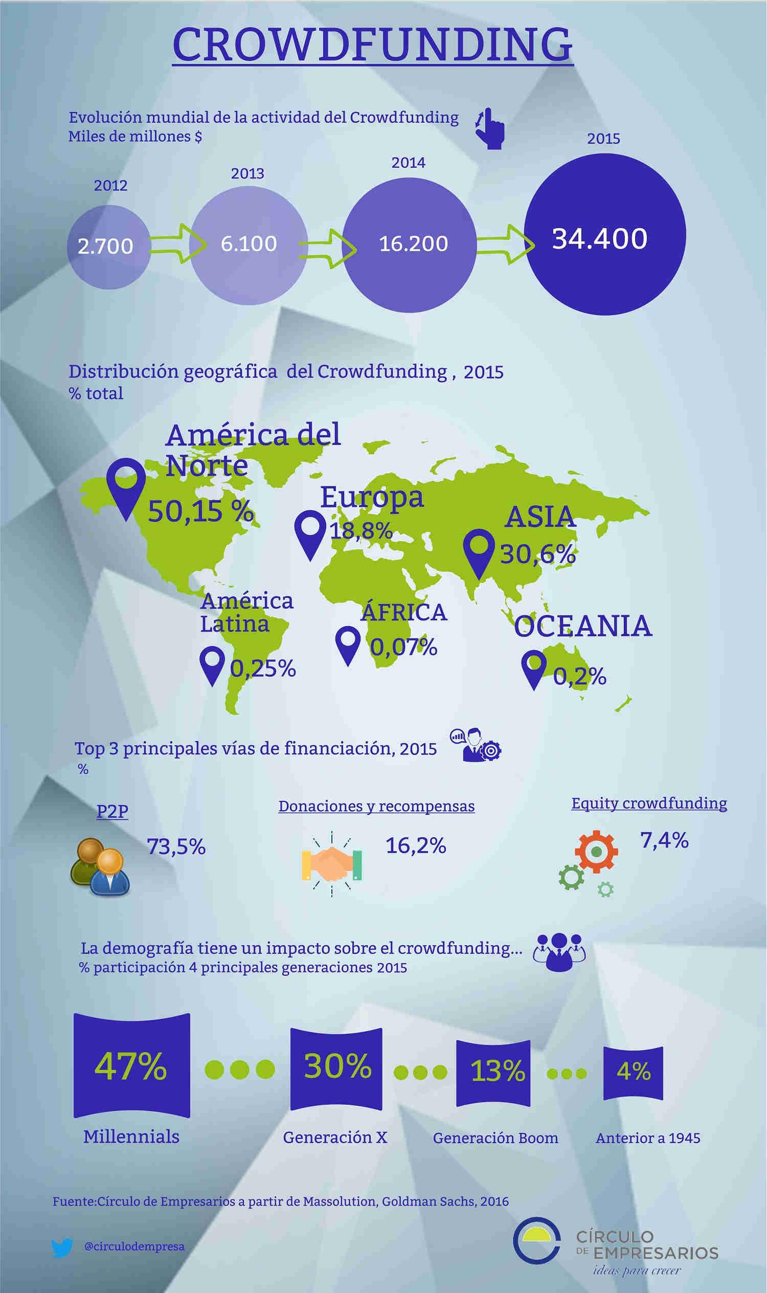 crowdfunding_circulo_de_empresarios_infografia-1500pxs