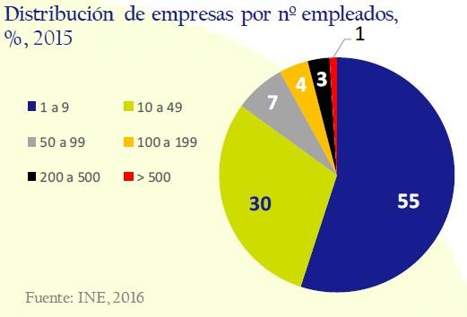 distribucion_de_empresas_por_no_empleados-circulo-de-empresarios