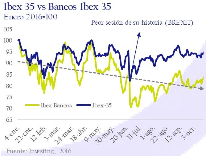 ibex_35_vs_bancos_ibex_35-circulo-de-empresarios
