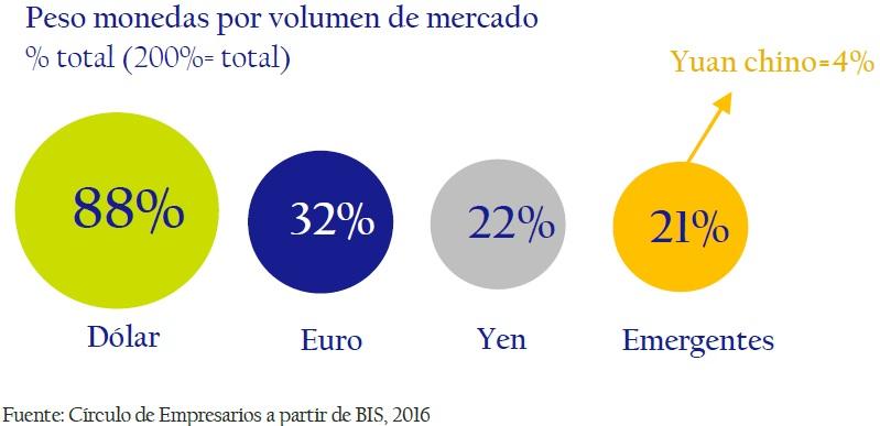 peso_monedas_por_volumen_de_mercado_circulo_de_empresarios