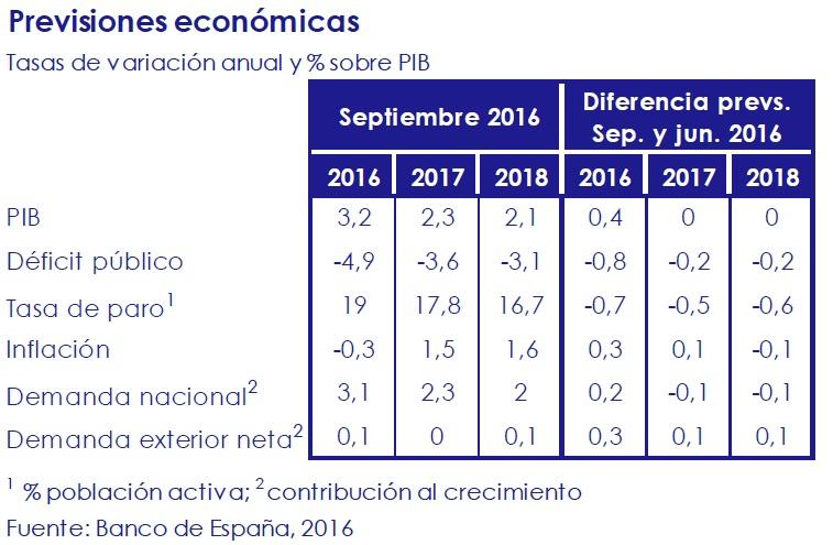 previsiones_economicas_asi_esta_la_economia_octubre_2016_circulo_de_empresarios