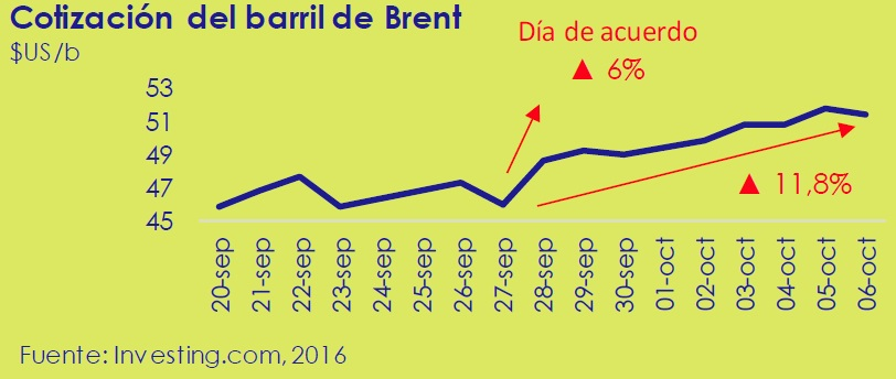 cotizacion_del_barrl_de_brent_asi_esta_la_economia_octubre_2016_circulo_de_empresarios
