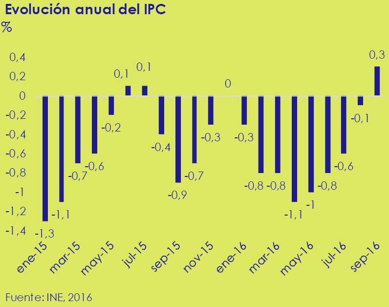 evolucion_anual_del_ipc_asi_esta_la_economia_octubre_2016_circulo_de_empresarios