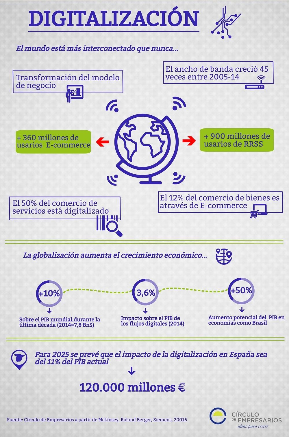 digitalizacion_circulo_de_empresarios_noviembre_2016_1000px