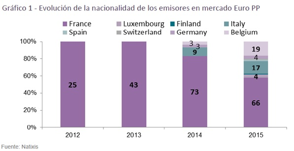 evolucion_de_la_nacionalidad_de_los_emisores_en_mercado_euro_pp_calos-perello_circulodeempresarios_ce