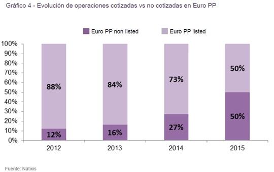 evolucion_de_operaciones_cotizadas_vs_no_cotizadas_en_euro_pp_calos-perello_circulodeempresarios_ce