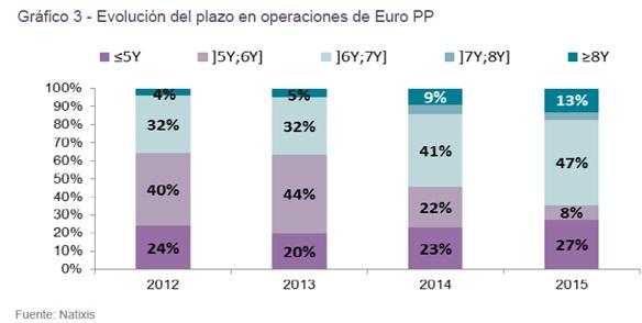 evolucion_del_plazo_en_operaciones_de_euro_pp_calos-perello_circulodeempresario_ces