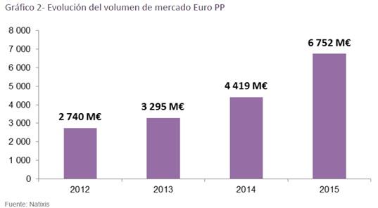 evolucion_del_volumen_de_mercado_euro_pp_calos-perello_circulodeempresarios_ce