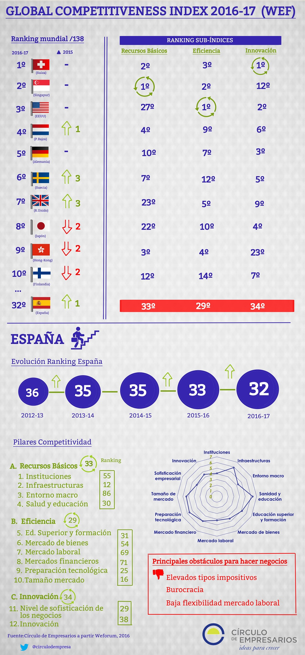 global_competitiveness_index_2016-2017_wef_circulo_de_empresarios_infografia_noviembre_2016-1000px