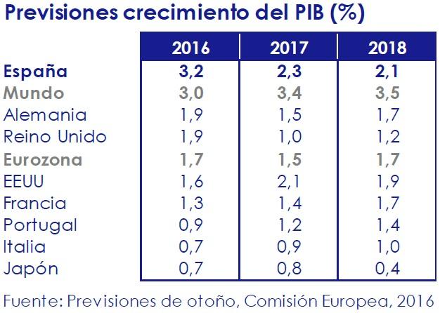previsiones_crecimiento_del_pib_asi_esta_la_economia_noviembre_2016_circulo_de_empresarios