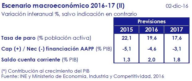 escenario_macroeconomico_2016_17_ii