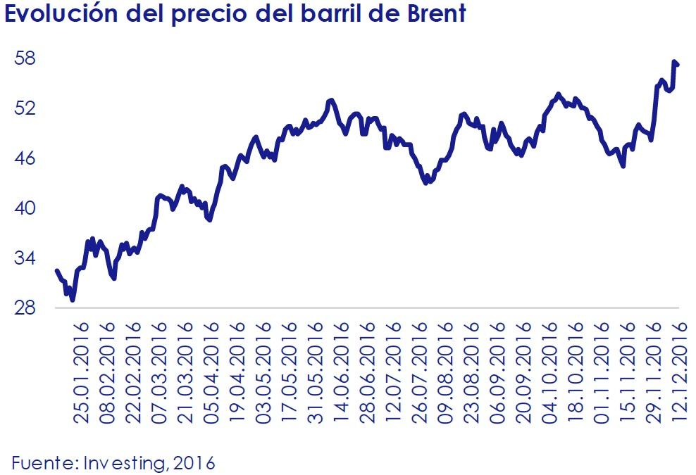 evolucion_del_precio_del_barril_de_brent_circulo_de_empresarios