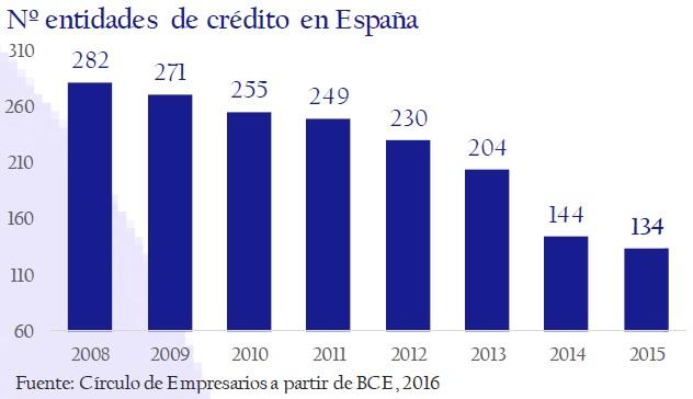 numero_de_entidades_de_credito_en_espana_asi_esta_la_empresa_diciembre_2016_circulo_de_empresarios