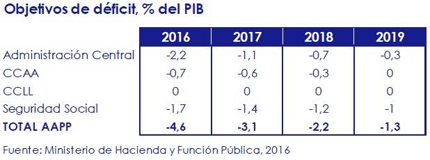 objetivos_de_deficit_porcentaje_del_pib_circulo_de_empresarios
