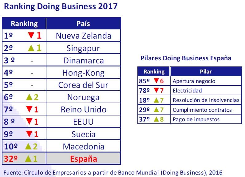 ranking_doing_business_2017_asi_esta_la_empresa_noviembre_2016_circulo_de_empresarios