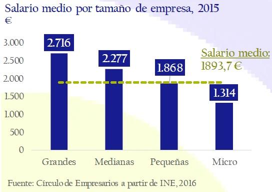 salario_medio_por_tamano_de_empresa_2015_asi_esta_la_empresa_noviembre_2016_circulo_de_empresarios