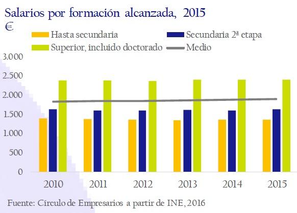 salarios_por_formacion_alcanzada_2015_asi_esta_la_empresa_noviembre_2016_circulo_de_empresarios