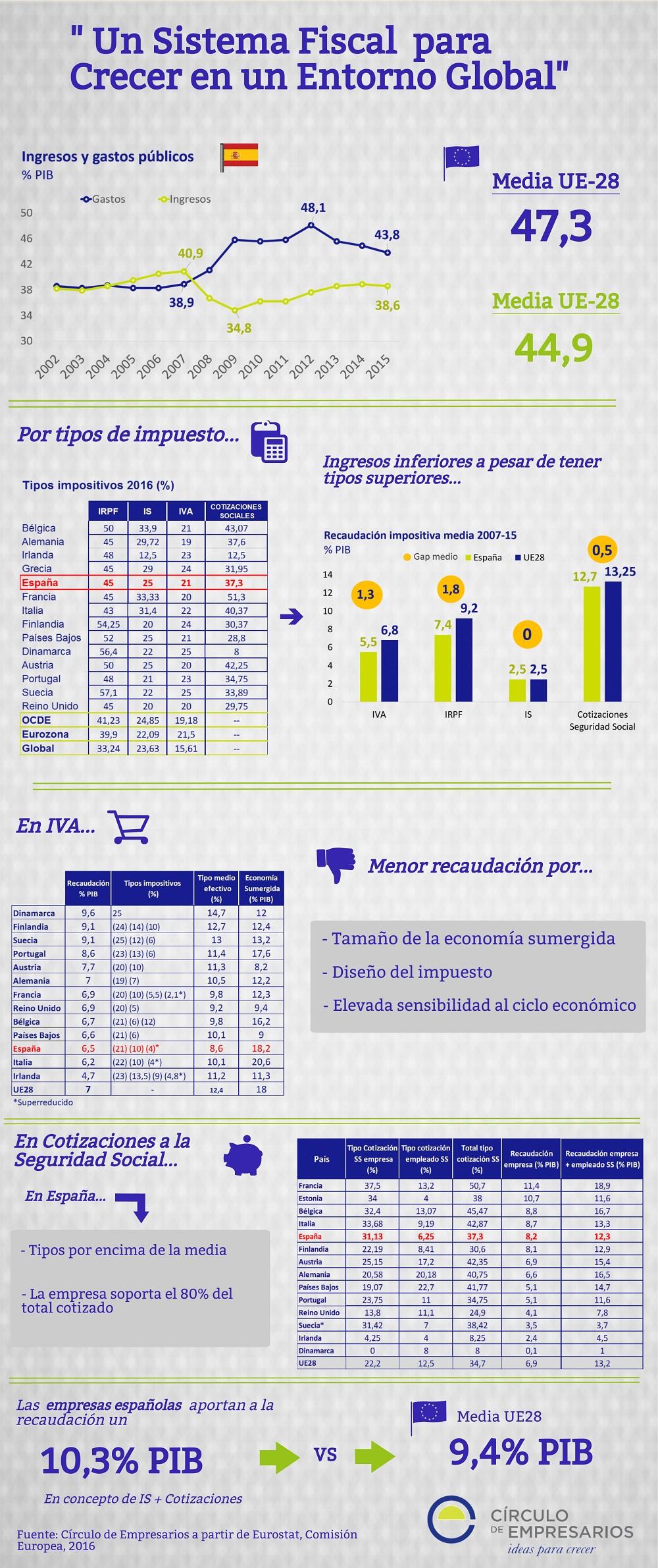 un_sistema_fiscal_para_crecer_en_un_entorno_global_diciembre_2016_infografia_circulo_de_empresarios-1000