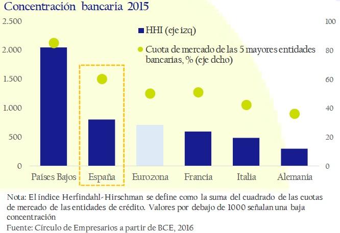 concentracion_bancaria_2015_asi_esta_la_empresa_diciembre_2016_circulo_de_empresarios