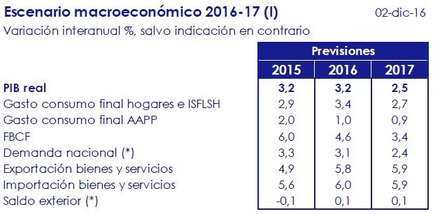 escenario_macroeconomico_2016_17_i_circulo_de_empresarios