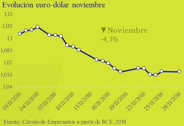 evolucion_euro_dolar_nobiembre_asi_esta_la_empresa_noviembre_2016_circulo_de_empresarios