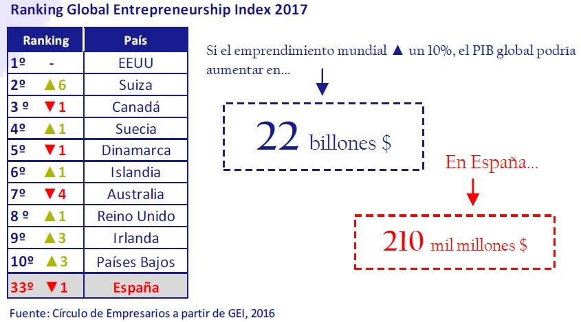 ranking_global_entrepreneurship_index_2017_asi_esta_la_empresa_noviembre_2016_circulo_de_empresarios