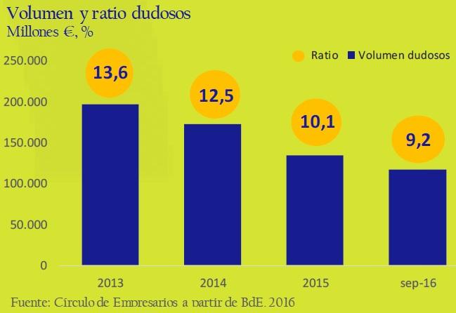 volumen_y_ratios_dudosos_asi_esta_la_empresa_noviembre_2016_circulo_de_empresarios