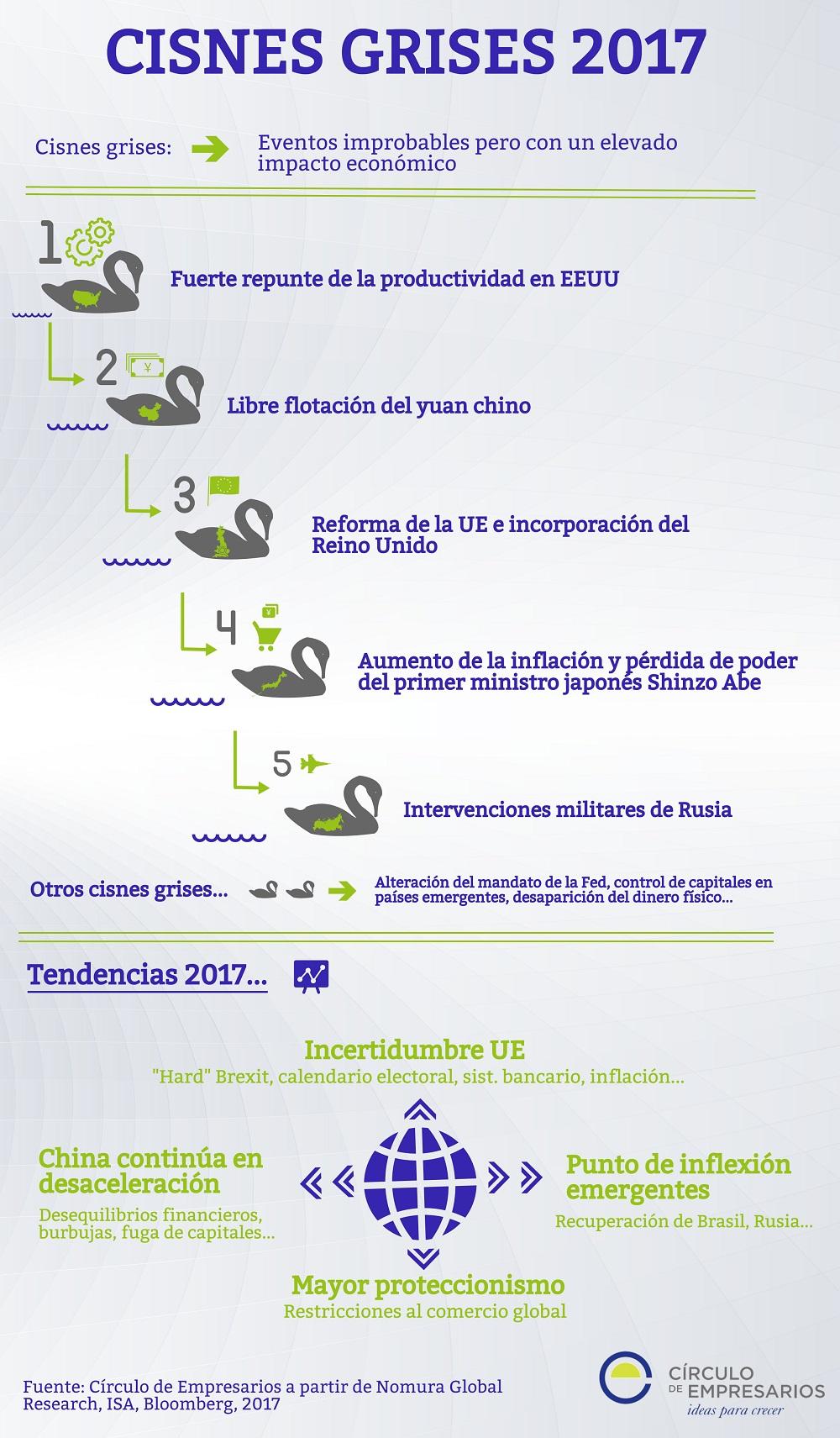 Cisnes_Grises_Tendencias_2017_Circulo_de_Empresarios_1000px
