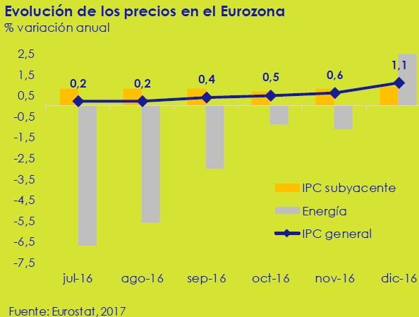 evolucion-de-los-precios-en-la-eurozona-asi-esta-la-economia-enero-2017-circulo-de-empresarios