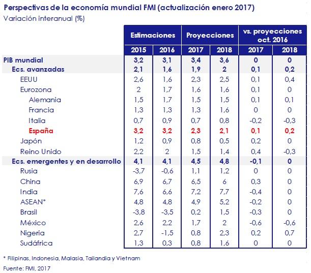 perspectivas-de-la-economia-mundia-FMI-asi-esta-la-economia-enero-2017-circulo-de-empresarios