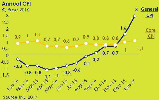 Annual-CPI-asi-esta-the-economy-circulo-de-empresarios-february-2017