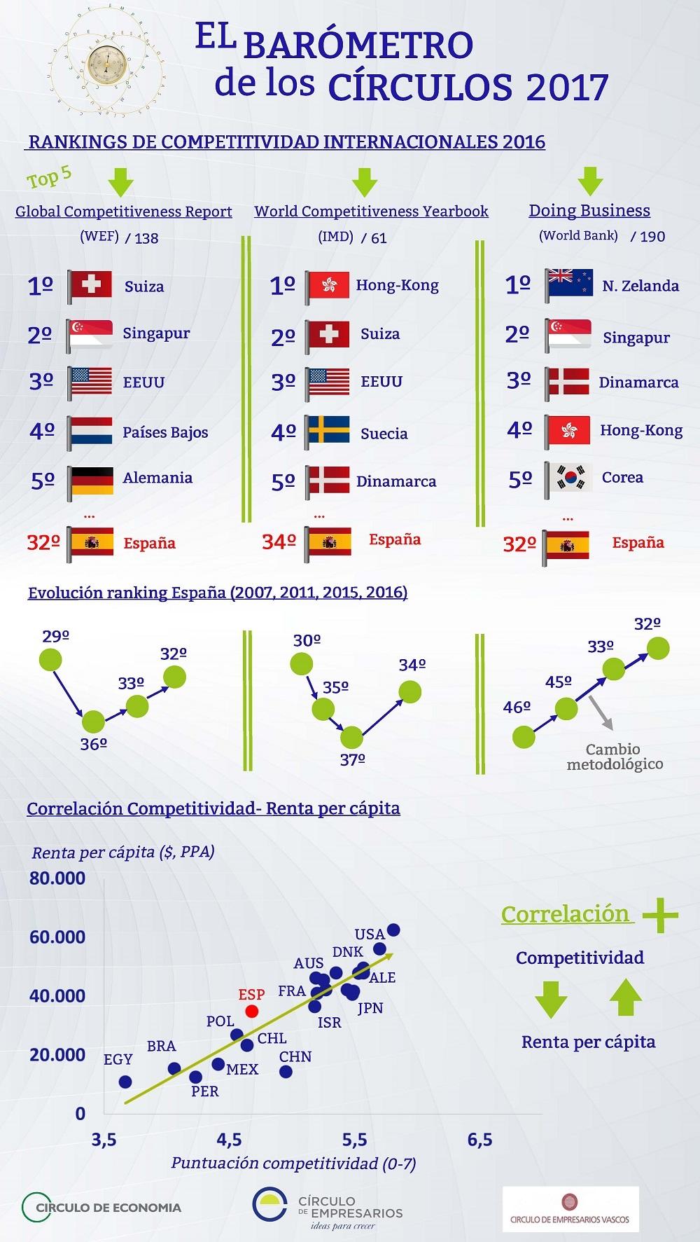 Posición competitiva de España - El Barómetro de los Círculos