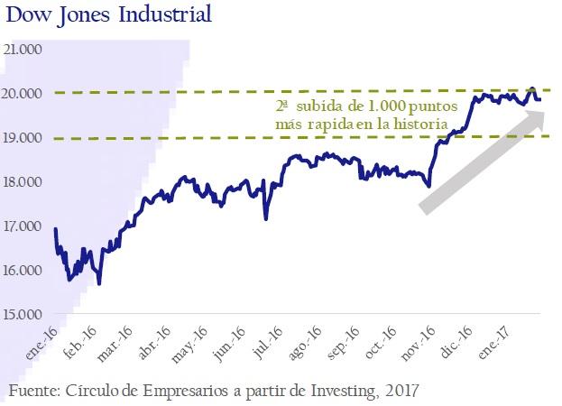 Dow-Jones-Industrial-asi-esta-la-empresa-enero-febrero-2017-Circulo-de-Empresarios