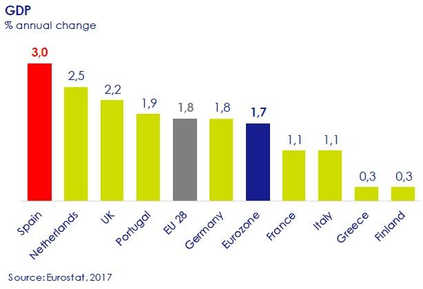GDP-asi-esta-the-economy-circulo-de-empresarios-february-2017