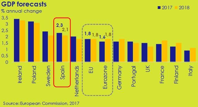 GDP-forecasts-asi-esta-the-economy-circulo-de-empresarios-february-2017