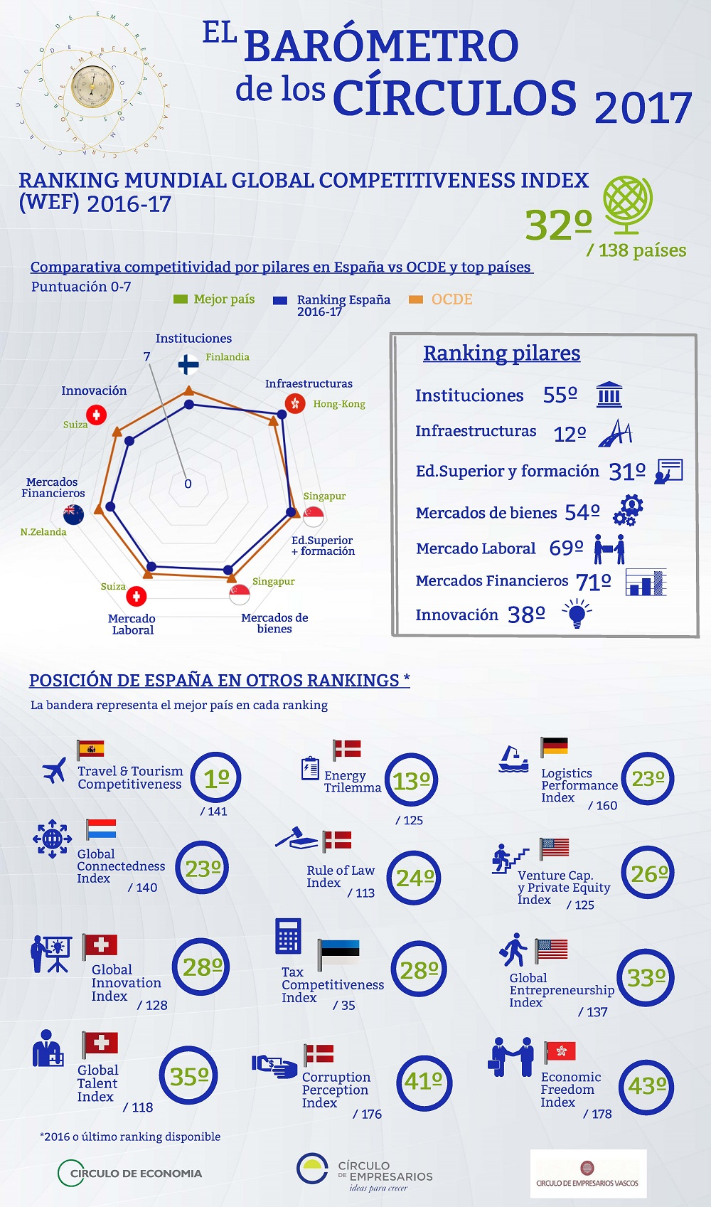 Global-Competitiveness-Index-y-otros-rankings-Barometro-de-los-Circulos-Circulo-de-Empresarios-febrer-2017-1000