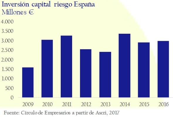 Inversion-capital-riesgo-España-asi-esta-la-empresa-enero-febrero-2017-Circulo-de-Empresarios