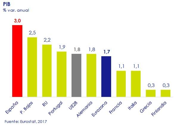 PIB-asi-esta-la-economia-circulo-de-empresarios-febrero-2017